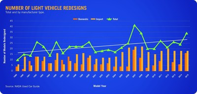 With new model debuts outpacing model exits consistently over the last 25 years, 2015 marks the second highest number of redesigns in a year since 1989; only 2007 had more, with 41 revisions.