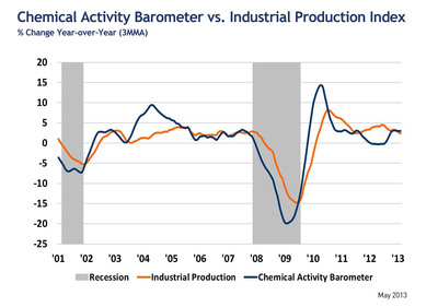 Chemical Activity Barometer vs. Industrial Production Index; % Change Year over Year.  (PRNewsFoto/American Chemistry Council)