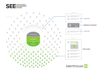 Talenthouse Rolls Out Its Sponsored Engagement Engine (SEE).  (PRNewsFoto/Talenthouse)
