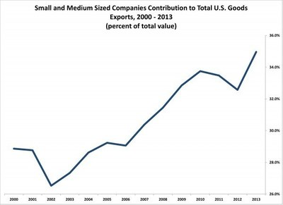 Small and Medium Sized Companies Contribution to Total U.S. Goods Exports, 2000-2013
