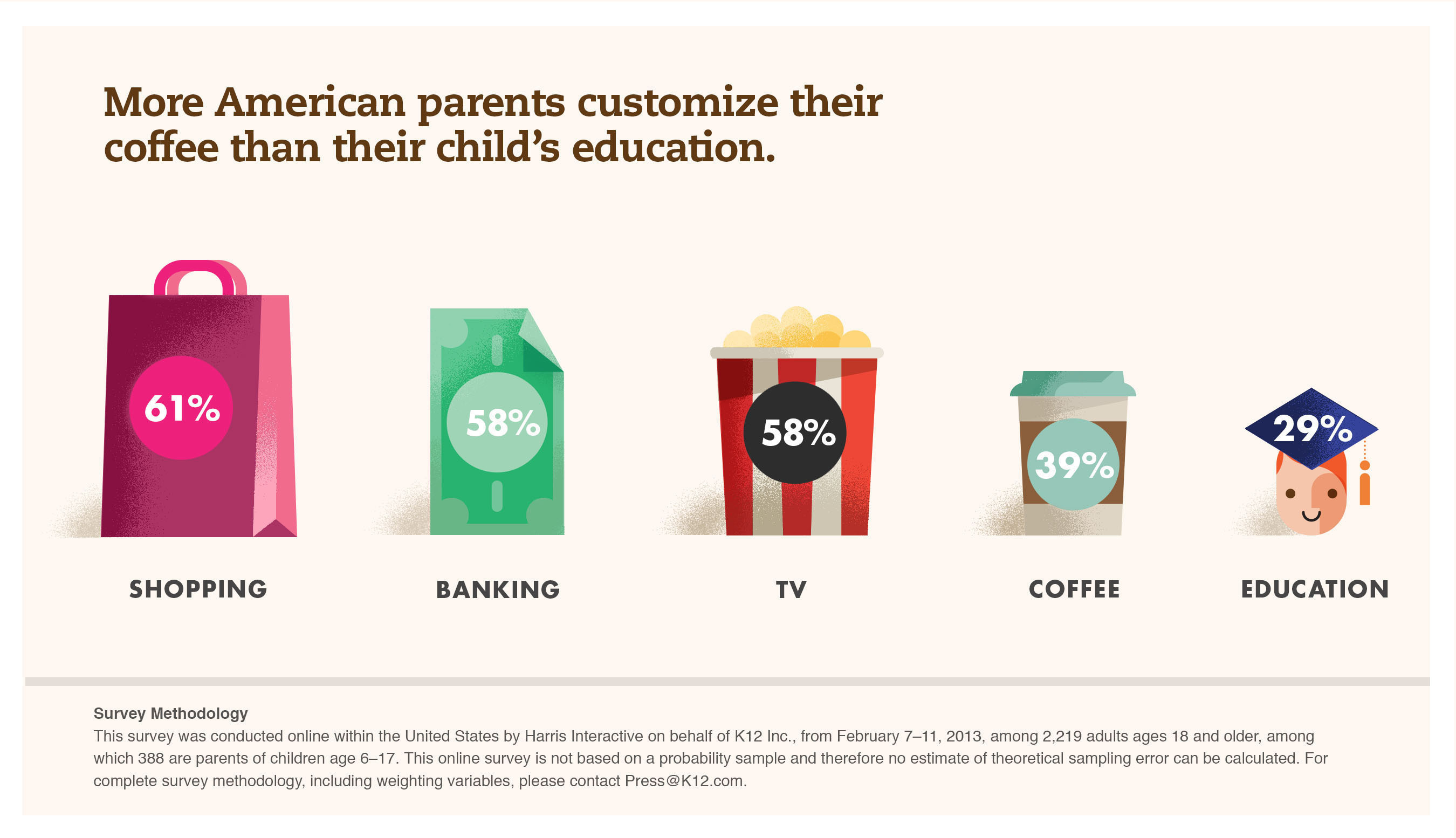 More American parents customize their coffee than their child's education. (PRNewsFoto/K12 Inc.) ...
