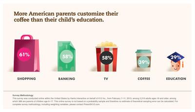 More American parents customize their coffee than their child's education. (PRNewsFoto/K12 Inc.) (PRNewsFoto/K12 INC.)
