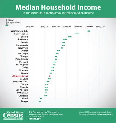 Census Bureau's American Community Survey Provides New State