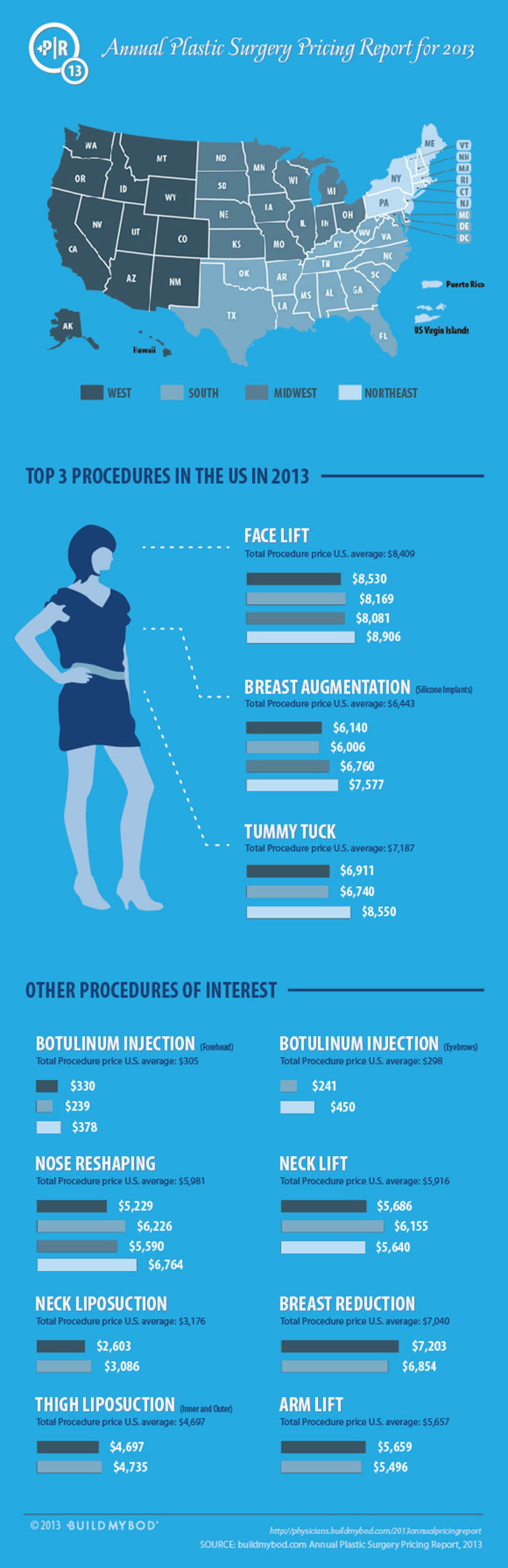BuildMyBod's Annual Plastic Surgery Pricing Report for 2013.  (PRNewsFoto/BuildMyBod)