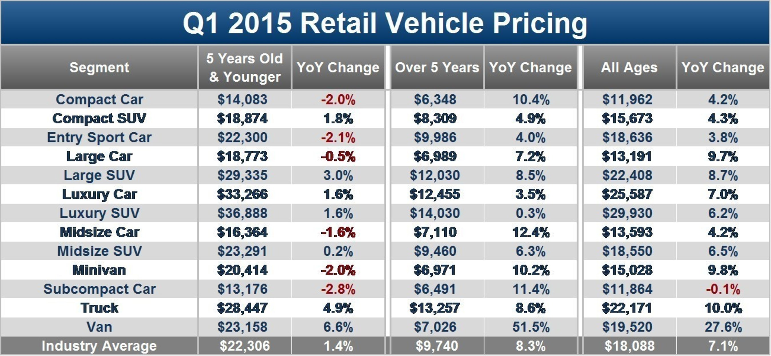 Edmunds.com found that prices of near-new compact, subcompact and midsize used cars decreased, even as overall used car prices increased 7.1 percent in the first quarter of 2015.