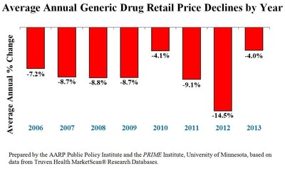 Average Annual Generic Drug Retail Price Declines by Year