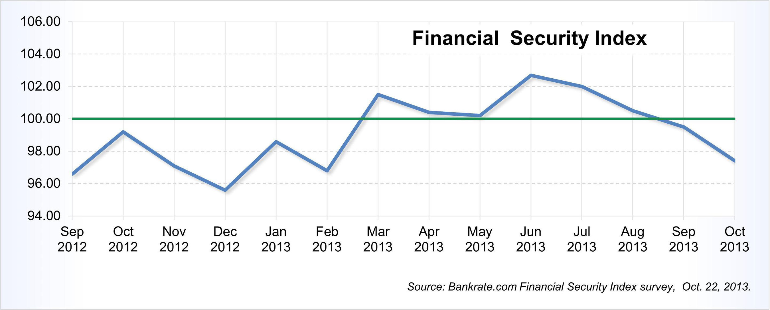 Bankrate.com's Financial Security Index has fallen to its lowest point since February. http://www.bankrate.com/finance/consumer-index/financial-security-charts-1013.aspx.  (PRNewsFoto/Bankrate, Inc.)