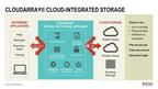TwinStrata CloudArray Cloud-Integrated Storage.  (PRNewsFoto/TwinStrata)