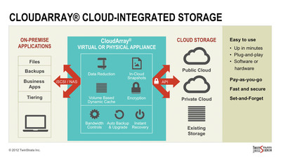 RxStrategies Deploys TwinStrata CloudArray Cloud-Integrated Storage to Serve Health Care Partners
