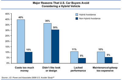 Major Reasons U.S. Car Buyers Avoid Considering a Hybrid Vehicle. Source: J.D. Power and Associates 2009 U.S. Avoider Study.  (PRNewsFoto/J.D. Power and Associates)