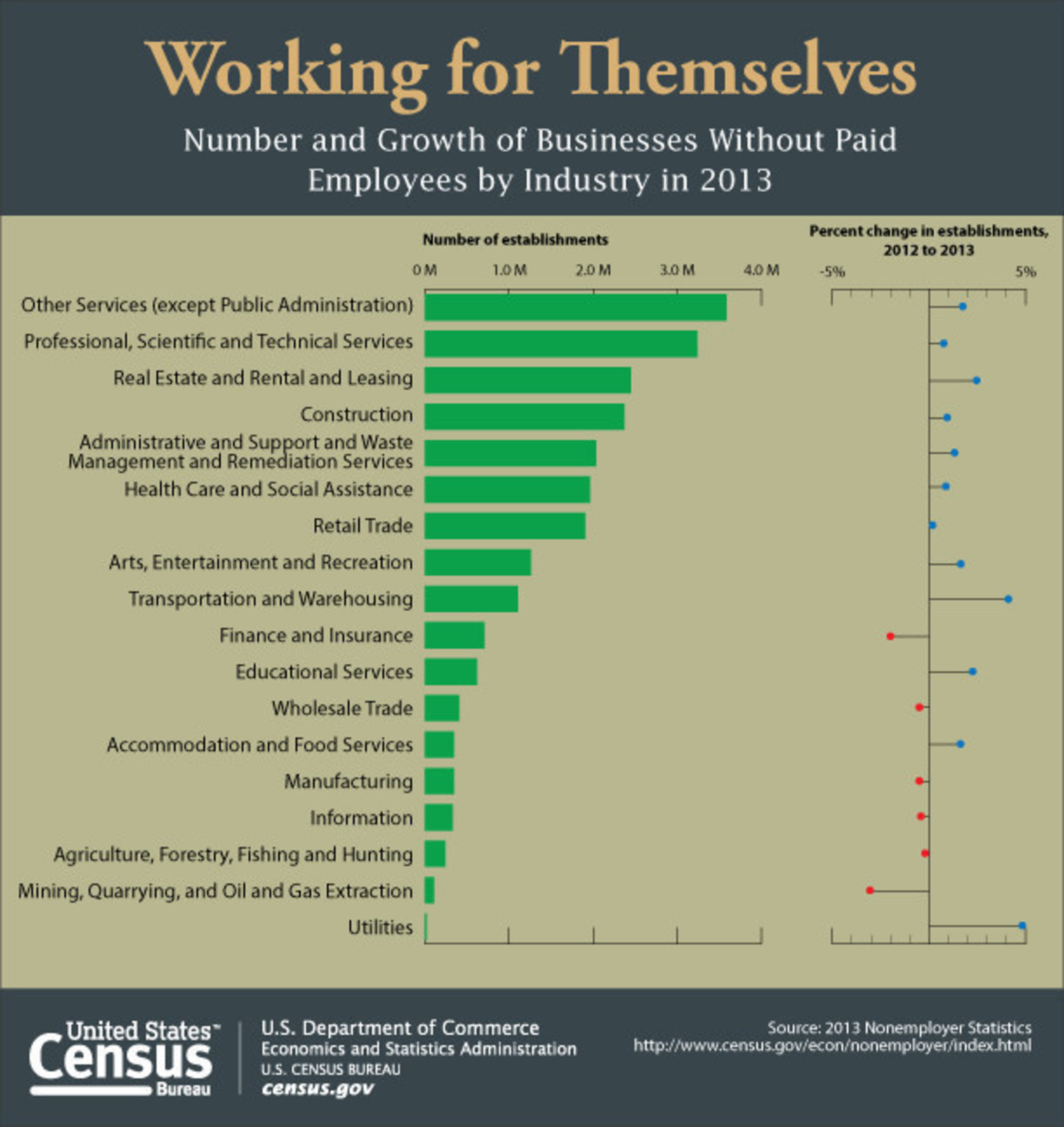 There were 23 million businesses without paid employees, or nonemployer businesses, in the U.S. in 2013. Other services led all sectors of the economy in the total number of such businesses, with 3.6 million, followed by professional, scientific and technical services. Most sectors experienced growth in the number of nonemployer establishments since 2012.
