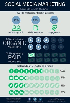 Social Media Marketers Rarely Use Organic and Paid Social Media Together, according to new research by Clutch