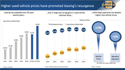 Lease payments are generally $75 - $100 lower than new vehicle loan payments.