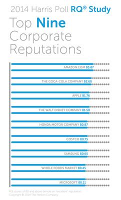 2014 Harris Poll RQ(R) Study: Top Nine Corporate Reputations. (PRNewsFoto/Harris Poll)