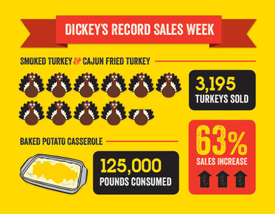 Record Holiday Catering Sales at Dickey's Barbecue.  (PRNewsFoto/Dickey's Barbecue)