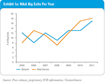 "Based on an analysis of private merger or acquisition transactions of US venture capital- backed companies since 2005, Silicon Valley Bank found a rebound in ""Big Exits"" among life science companies. Big Exits were defined as acquisitions where the upfront payment totaled in excess of $50 million for device companies and $75 million for biotech companies.  (PRNewsFoto/Silicon Valley Bank)"