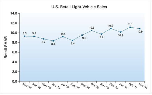 J.D. Power and Associates Reports: Strength in March New-Vehicle Retail Sales Drives Strong
