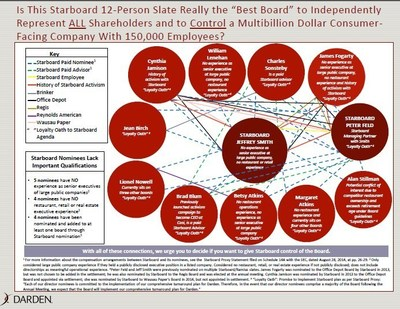 """Is This Starboard 12-Person Slate Really the """"Best Board"""" to Independently Represent ALL Shareholders and to Control a Multibillion Dollar Consumer-Facing Company With 150,000 Employees? (PRNewsFoto/Darden Restaurants, Inc.)"""