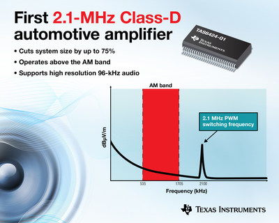 TI releases the first 2.1-MHz Class-D amplifier, transforming automotive audio design