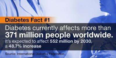 Diabetes currently affects more than 371 million people worldwide and is expected to affect 552 million by 2030, a 48.7 percent increase.