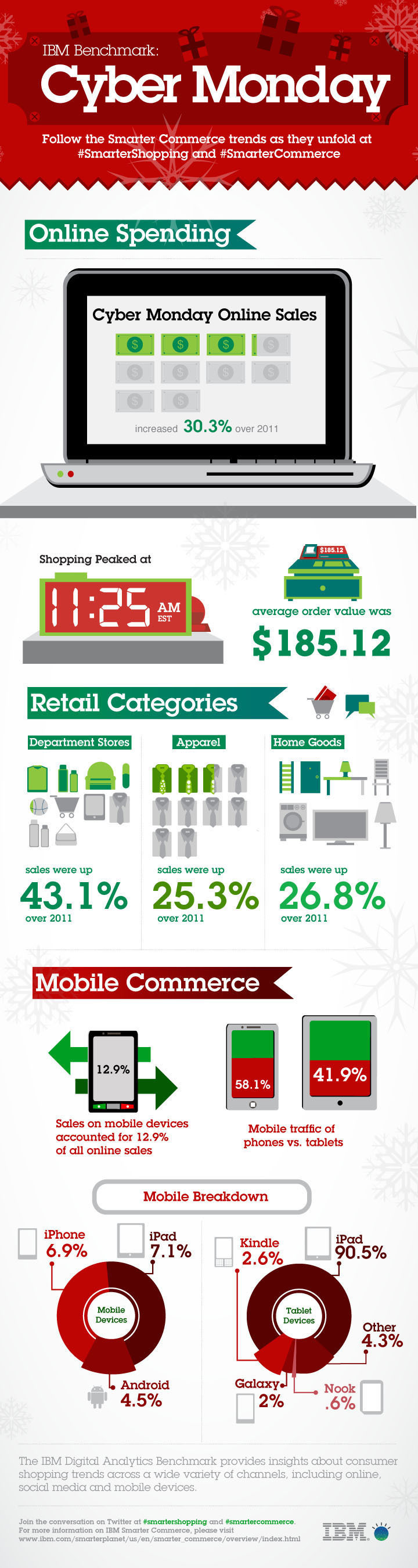 IBM Digital Analytics Benchmark: Cyber Monday 2012 Online Sales.  (PRNewsFoto/IBM)