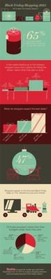 Black Friday Shopping Survey Results from Ibotta