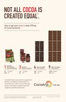 Not all cocoa is created equal.(TM) How to get your heart's daily 375mg of cocoa flavanols.