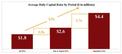 Average Daily Capital Raise by Period ($ in millions)