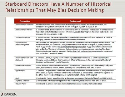 Starboard Directors Have A Number of Historical Relationships That May Bias Decision Making