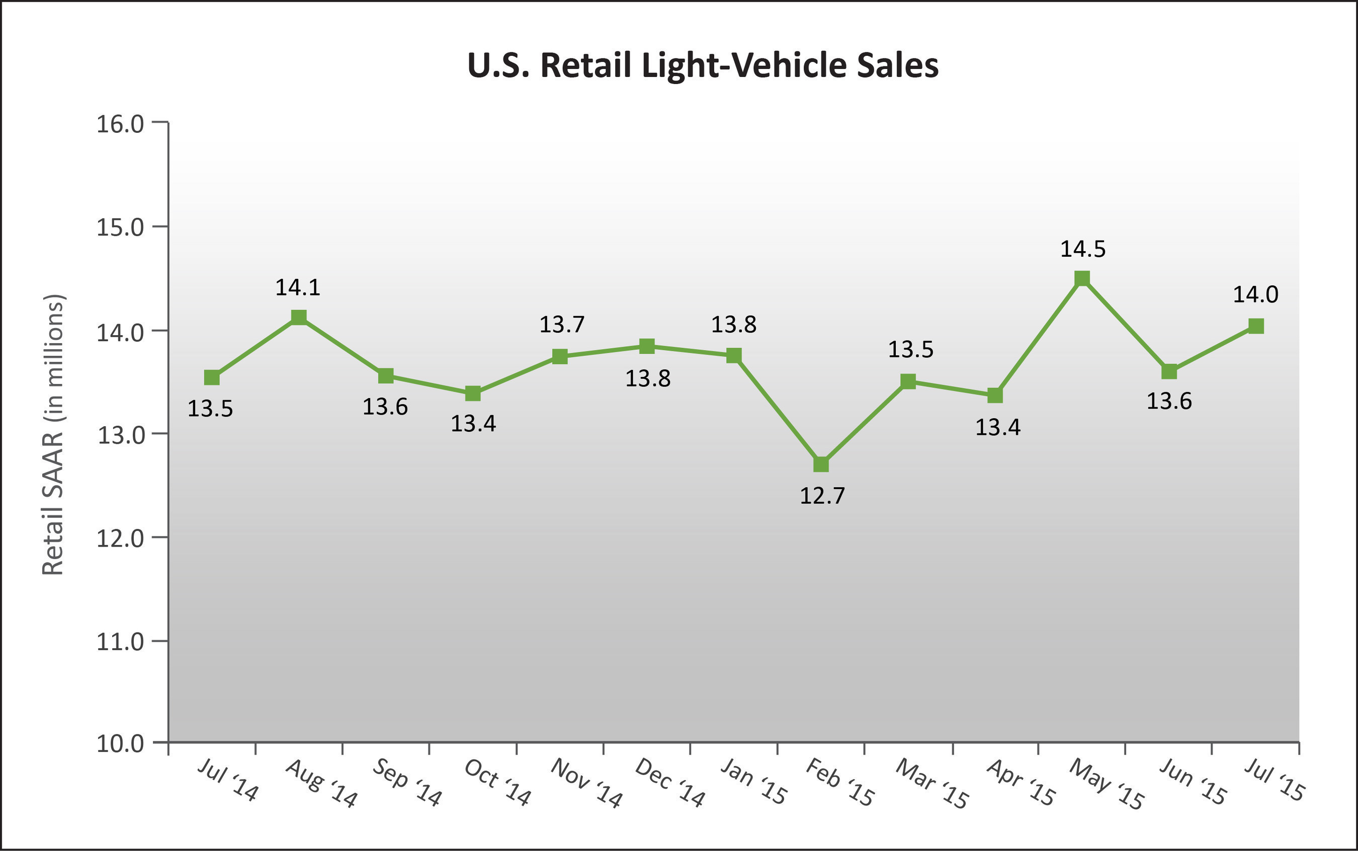 U.S. Retail SAAR-July 2014 to July 2015 (in millions of units). Source: Power Information Network (PIN) from ...