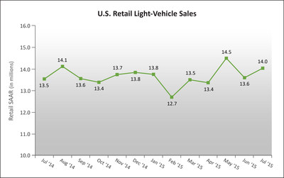 U.S. Retail SAAR-July 2014 to July 2015 (in millions of units). Source: Power Information Network (PIN) from J.D. Power.