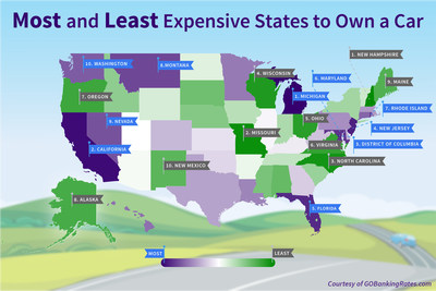 Latest GOBankingRates study finds the most (and least) expensive states to own a car.