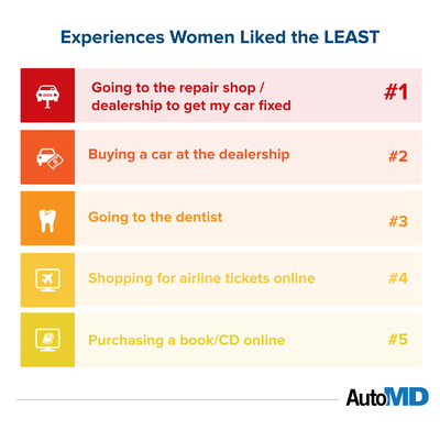 Women DISLIKE Going to Auto Repair Centers More Than the Dentist - AutoMD.com Study (PRNewsFoto/AutoMD.com)