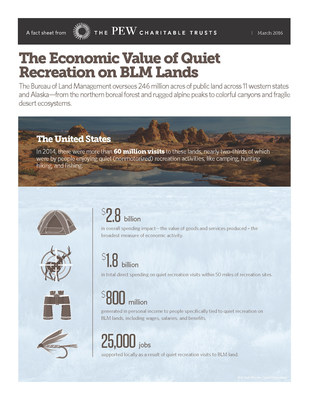 Quiet Recreation on BLM lands generates $billions. For state-specific data, visit http://pew.org/1UCWwBT