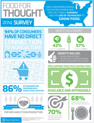 Infographic - Food for Thought - 2014 Consumer Survey: 1000 consumers across the nation shared how they felt about farmers and the use of technology to grow food.