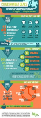 INFOGRAPHIC: 1 in 4 will start shopping for Cyber Monday deals on Sunday this year.