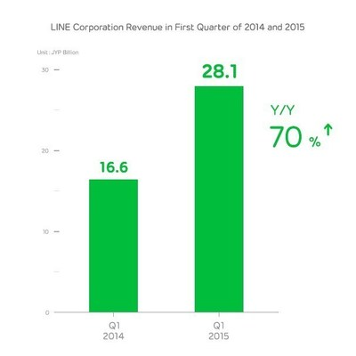 LINE Corporation Revenue in First Quarter of 2014 and 2015