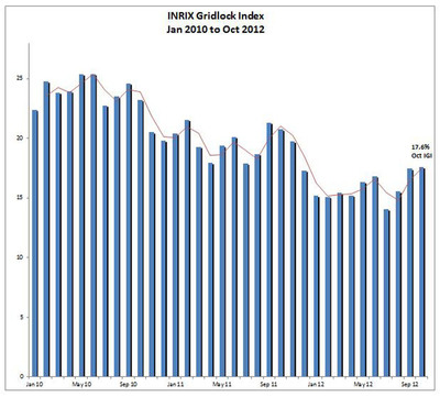 New INRIX Gridlock Index (IGI) Shows Traffic Congestion Rising with the Economy