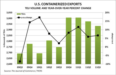 Led by strong demand for agricultural products in Asia, U.S. containerized exports expanded 6.7 percent in the third quarter, according to figures released today by The Journal of Commerce/PIERS, leaving export volume from the United States up 8.3 percent through the first nine months of 2011.  (PRNewsFoto/The Journal of Commerce/PIERS)