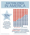 APA Survey Reveals 2016 Presidential Election Source of Significant Stress for More Than Half of Americans