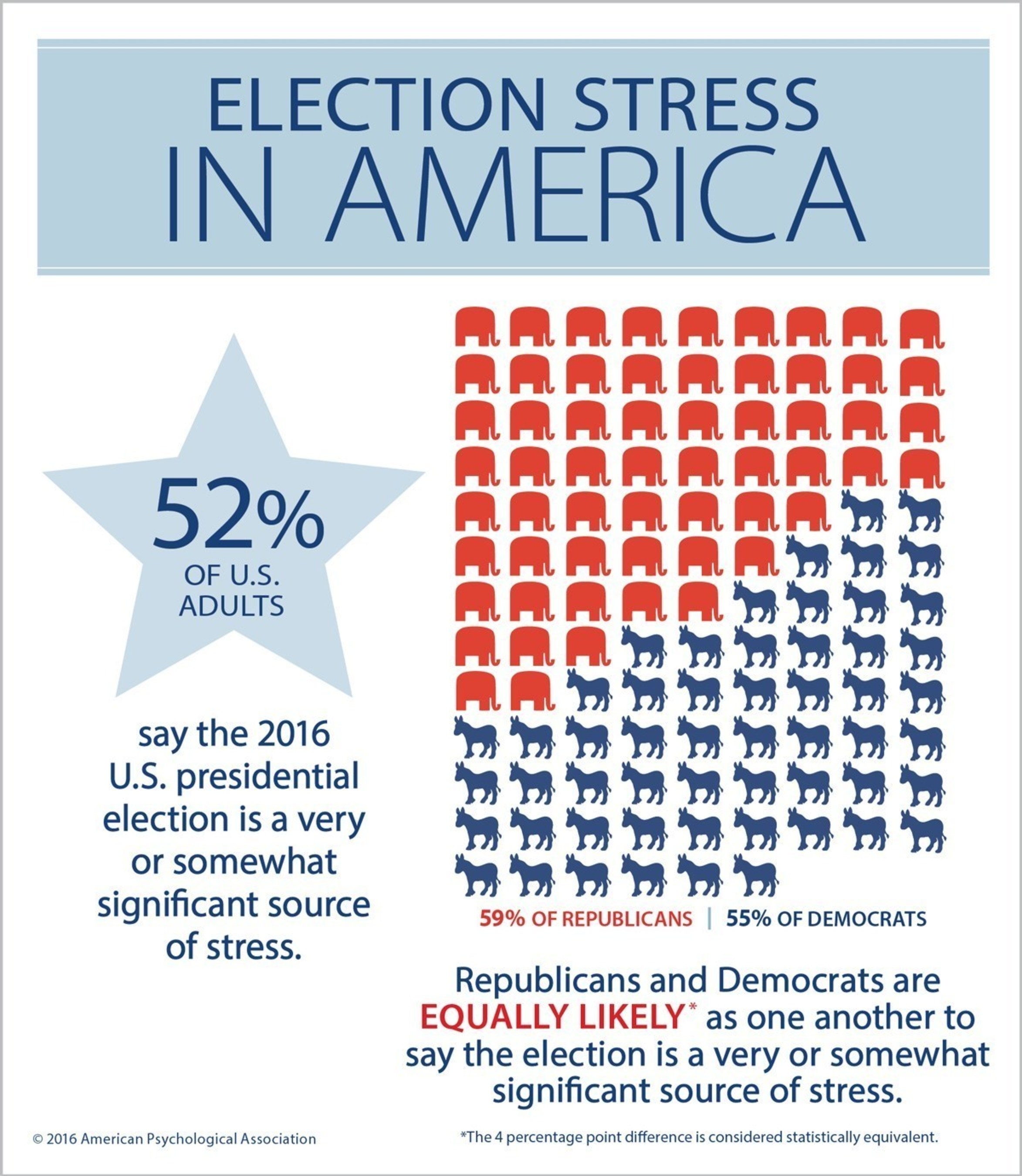 Republicans and Democrats are equally likely as one another to say the election is a significant source of stress.