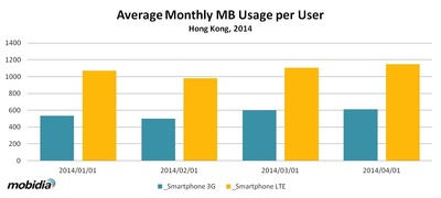 Average Monthly MB Usage per User, Hong Kong, January–April 2014. (Source: Mobidia Technology, Inc.) (PRNewsFoto/Mobidia)
