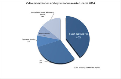 Video monetization and optimization market shares 2014