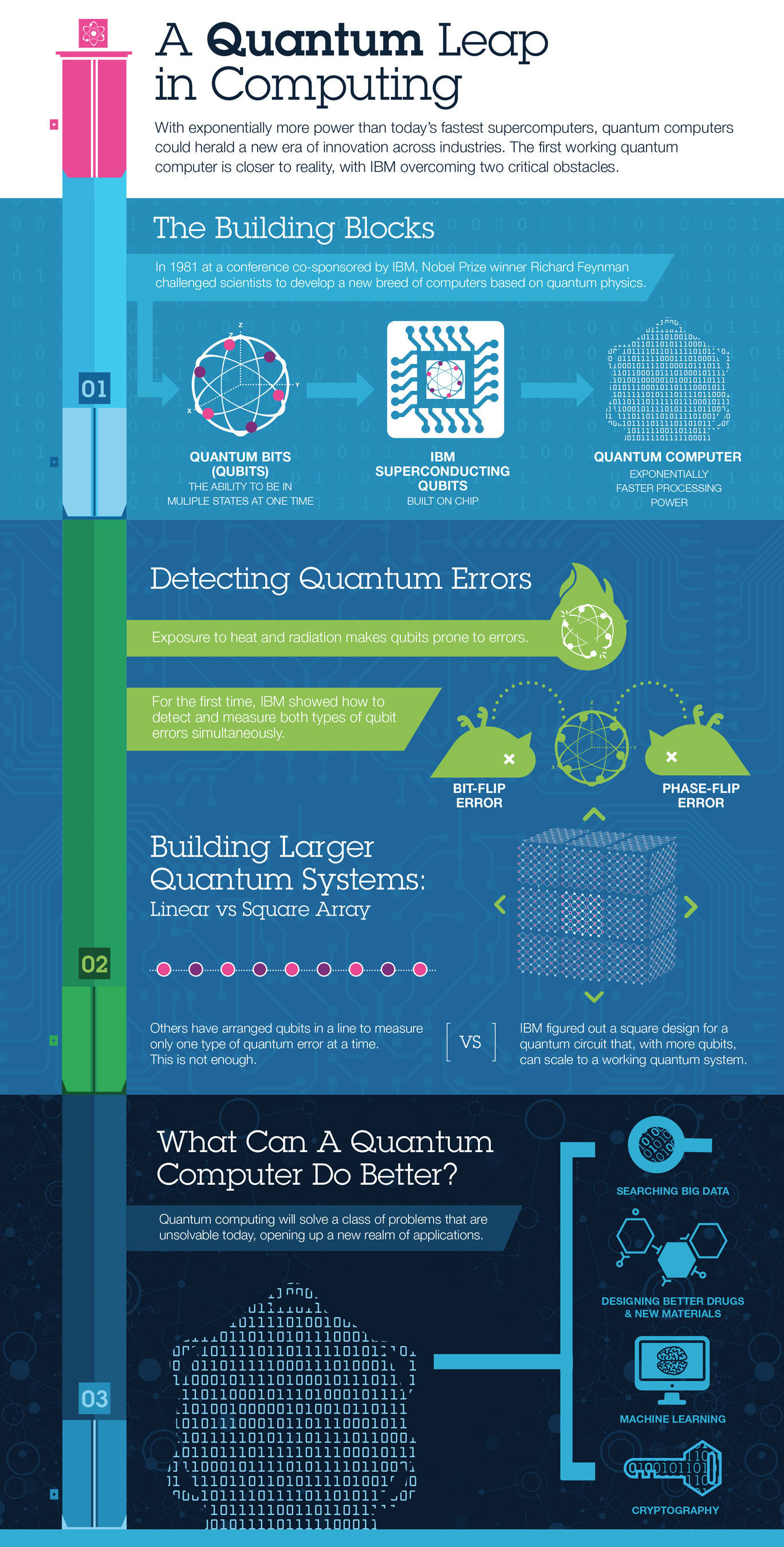 A Quantum Leap in Computing: With exponentially more power than today's fastest supercomputers, quantum computers could herald a new era of innovation across industries. The first working  quantum computer is closer to reality, with IBM overcoming two critical obstacles.