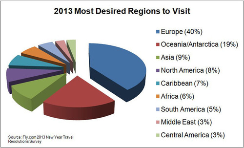 2013 Most Desired Regions to Visit.  (PRNewsFoto/Fly.com)