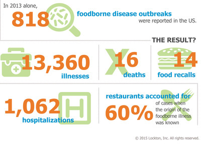 Restaurants are associated with many of the foodborne illnesses in the US. Are you taking the proper precautions to prevent damage to your brand and bottom line?