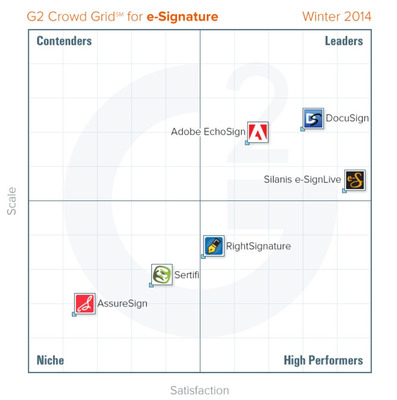 G2 Crowd Grid for e-Signature.  (PRNewsFoto/G2 Crowd)