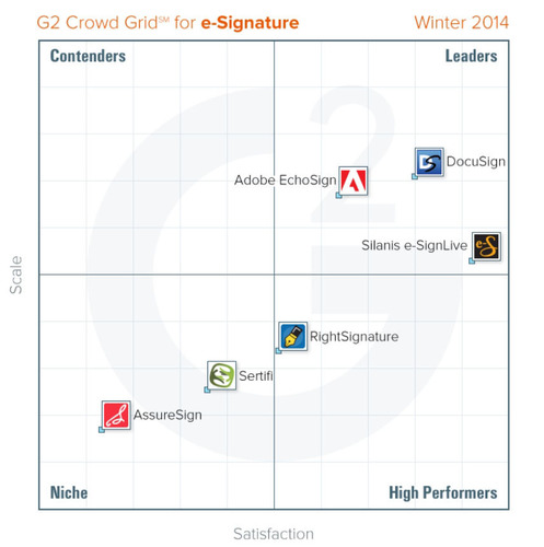 G2 Crowd announces updated rankings of e-signature software