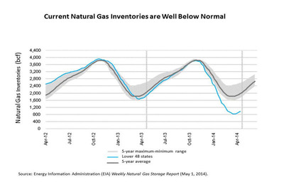 Current Natural Gas Inventories are Well Below Normal. (PRNewsFoto/AARP New York State)