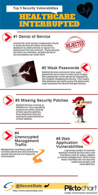 Top 5 Medical Device Vulnerabilities.  (PRNewsFoto/SecureState)
